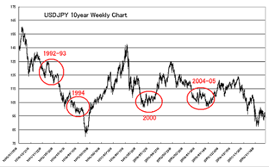 usdjpy-10year-chart3.png